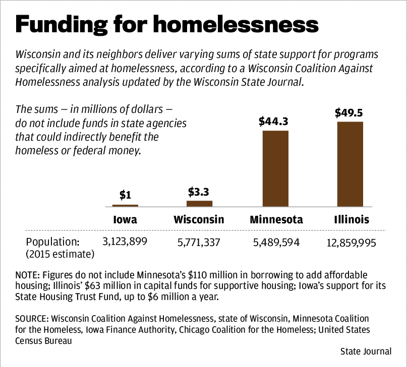 Funding for homelessness