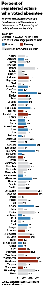 Early voting in Wisconsin, by county