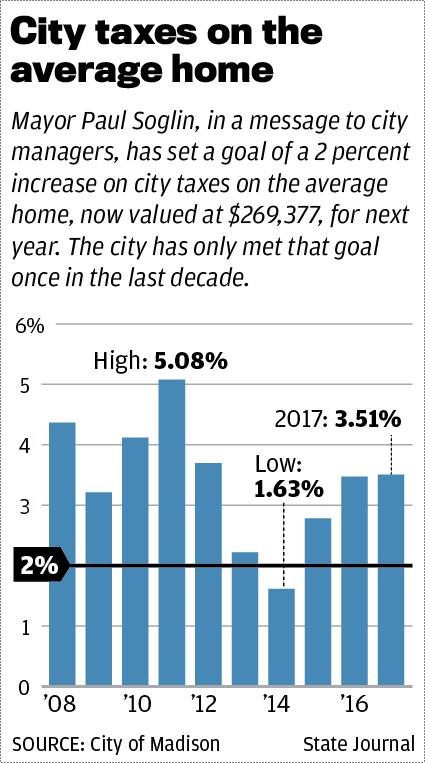 Madison taxes on average home
