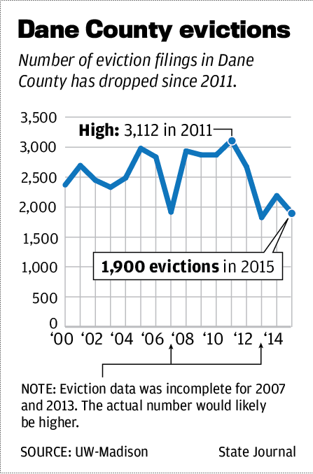 Dane County evictions