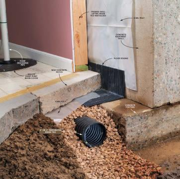 Drain Tile Would Work But It S A Costly Fix Lifestyles