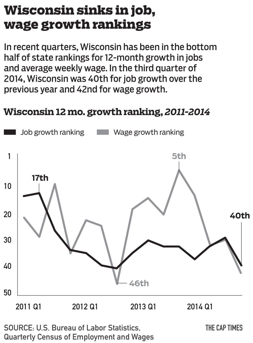 Wisconsin wage growth