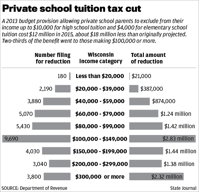 Private school tax deductions chart