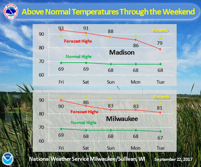Near Record Heat for First Full Week of Fall