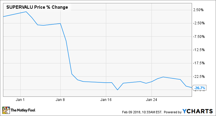 Why SUPERVALU Inc. Stock Lost 27% in January
