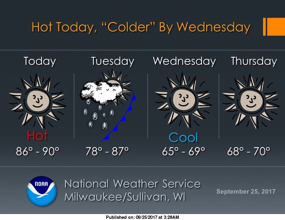 Heat wave continues for another day before cooler weather moves in
