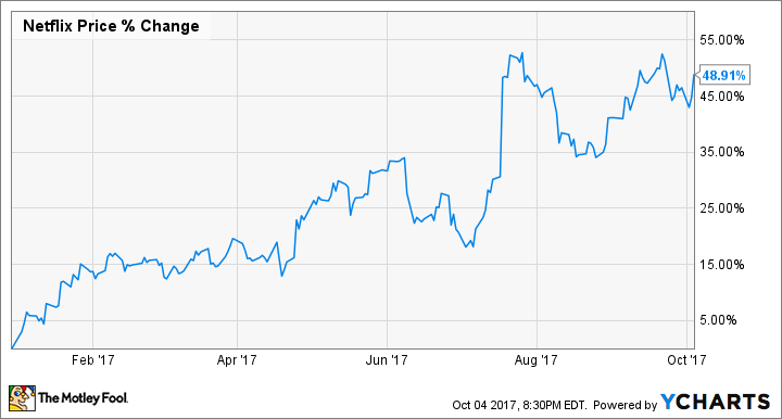 Netflix, Inc. (NFLX) Lowered to Hold at Vetr Inc