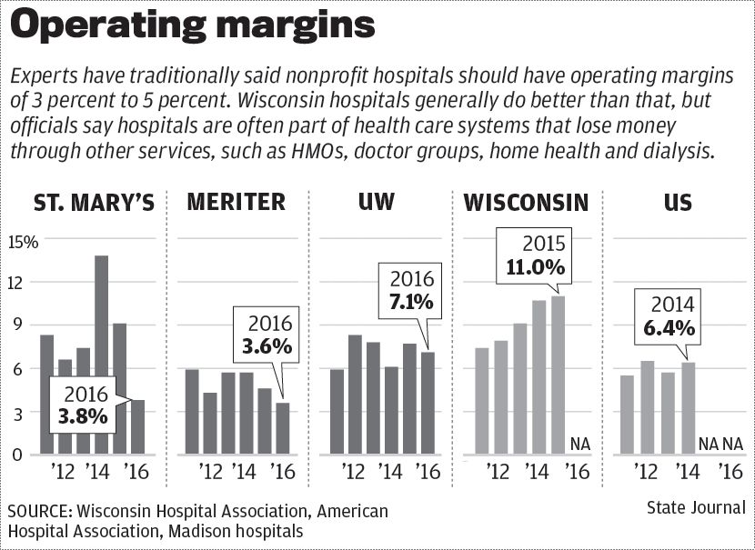 Hospital margins