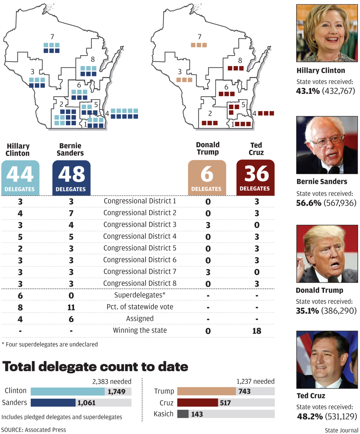 How Wisconsin's delegates were awarded