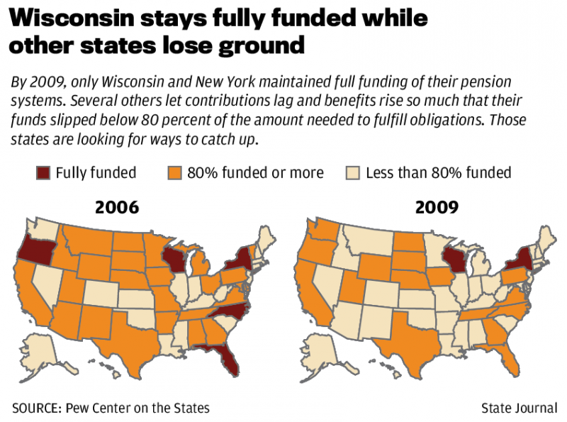 U.S. pension system status by state