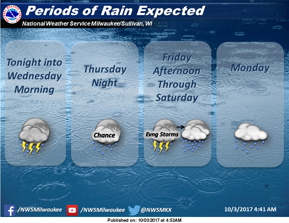 Warm and dry afternoons continue this week, with rain chances ahead