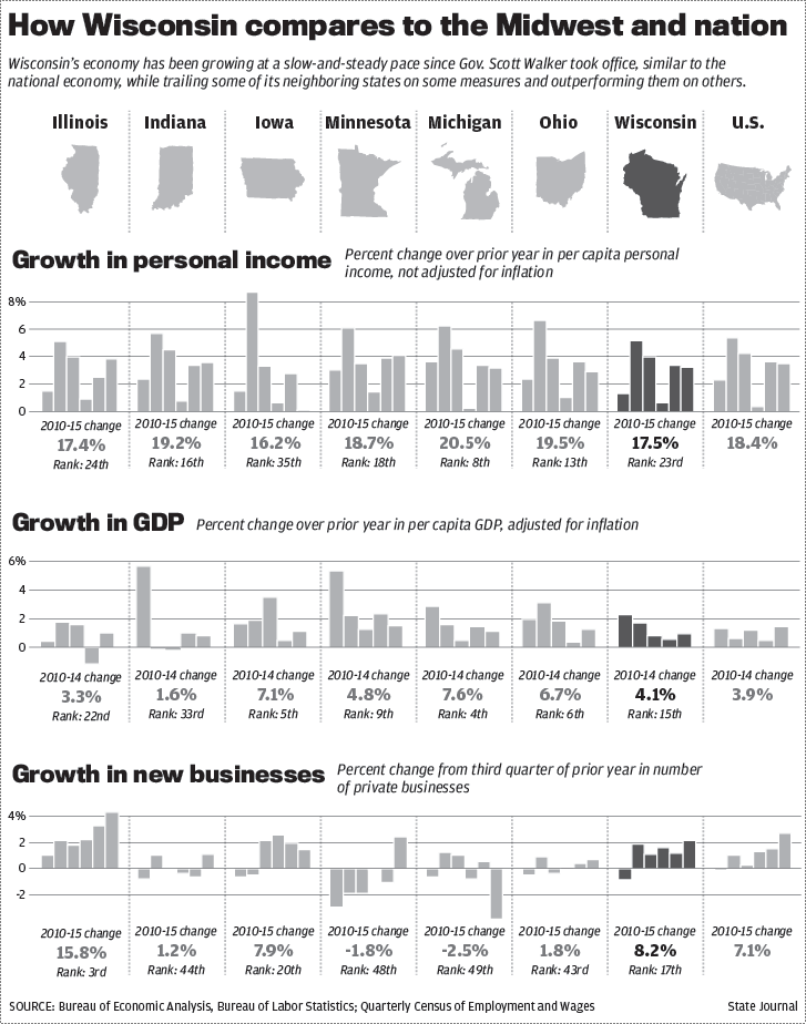Wisconsin economic comparison