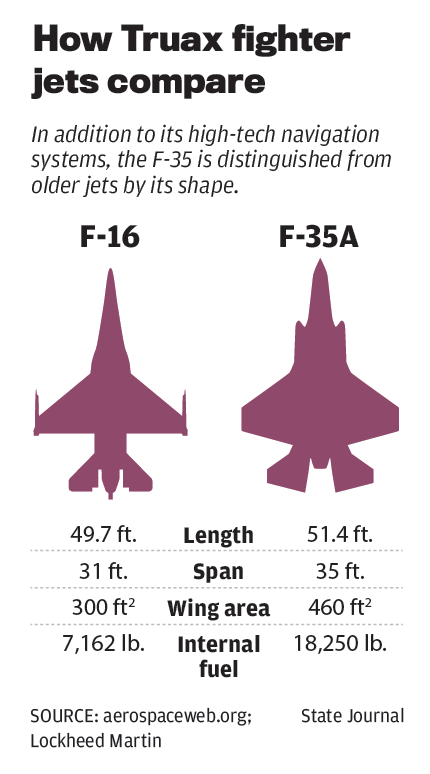 How Truax fighter jets compare