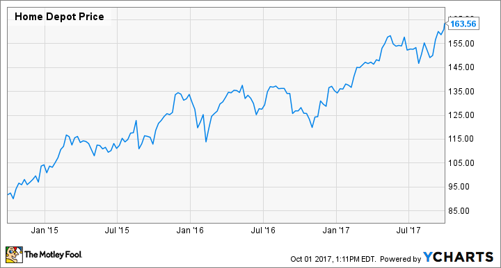 Going Through the Chart for The Home Depot, Inc. (HD)