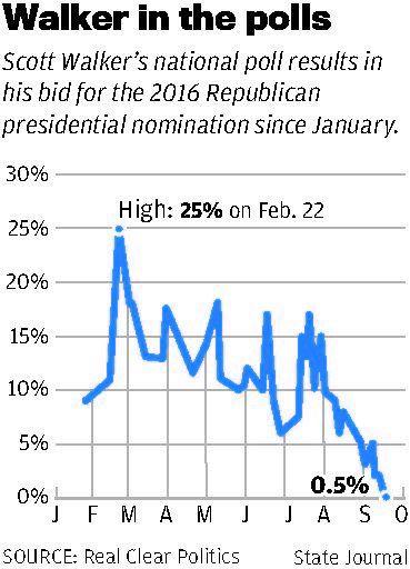 Scott Walker's presidential campaign polls