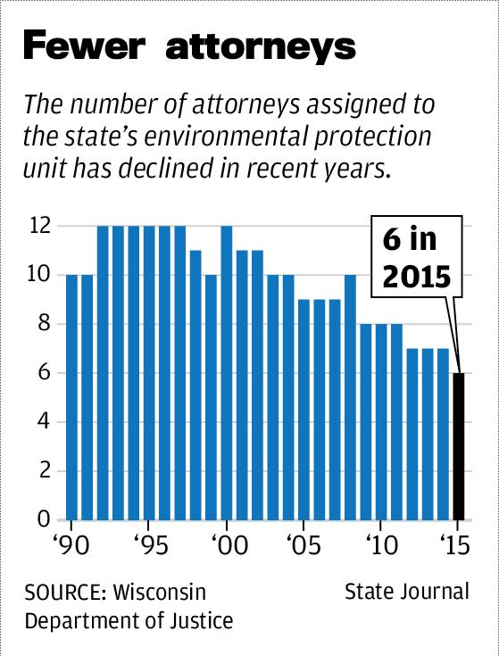 Fewer attorneys