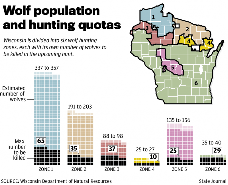 Wolf population and hunting quotas