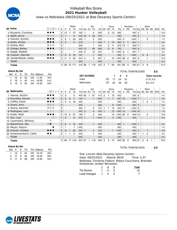 Box: Nebraska 3, Iowa 0