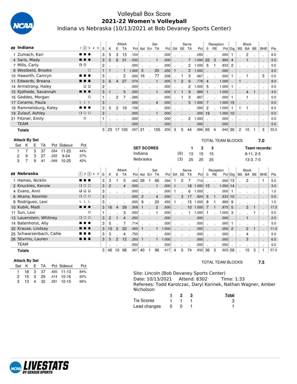 Box: Nebraska 3, Indiana 0