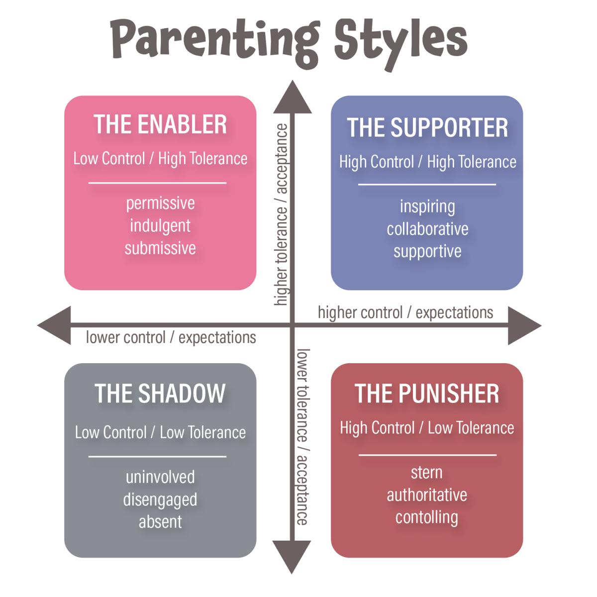 ParentingStyleChart.png