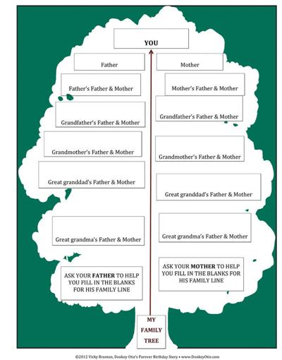 Building a family tree helps children and adults learn about their heritage