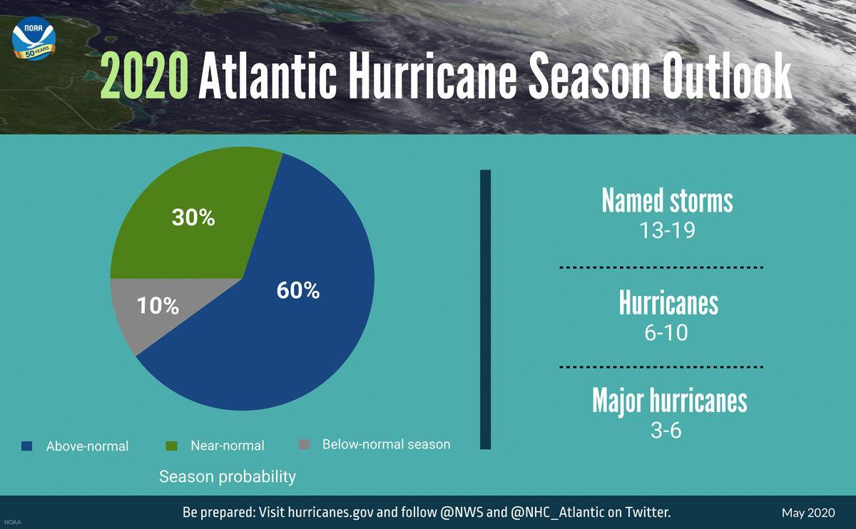 Above-average hurricane season forecast by NOAA