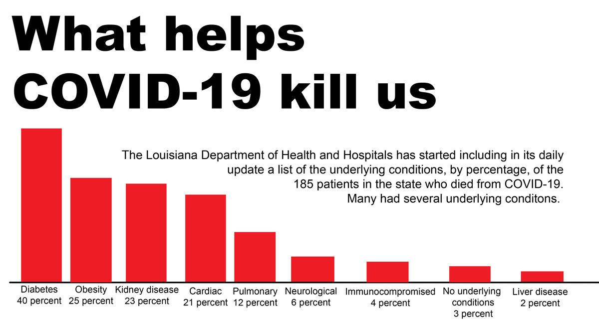 Health issues contribute to state's high COVID-19 rate