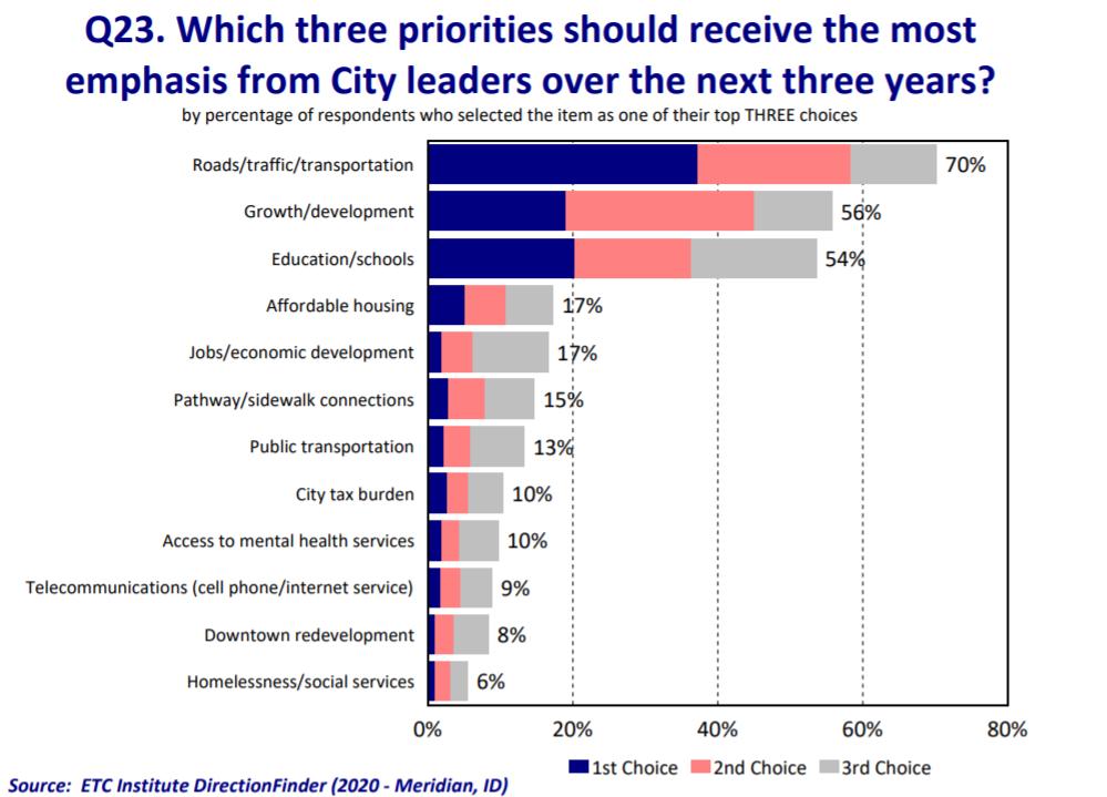 Meridian residents' priorities 2020