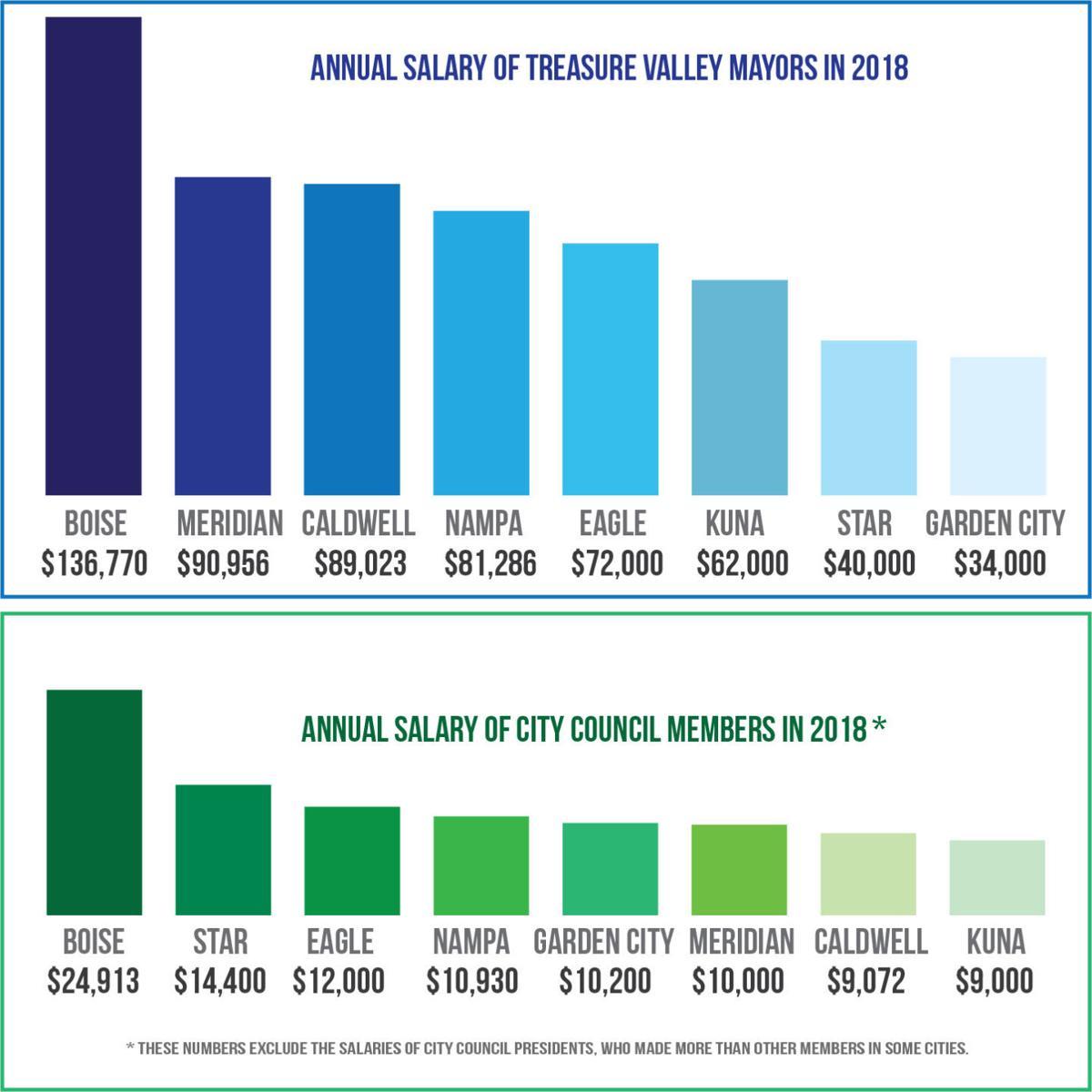 City Council salaries