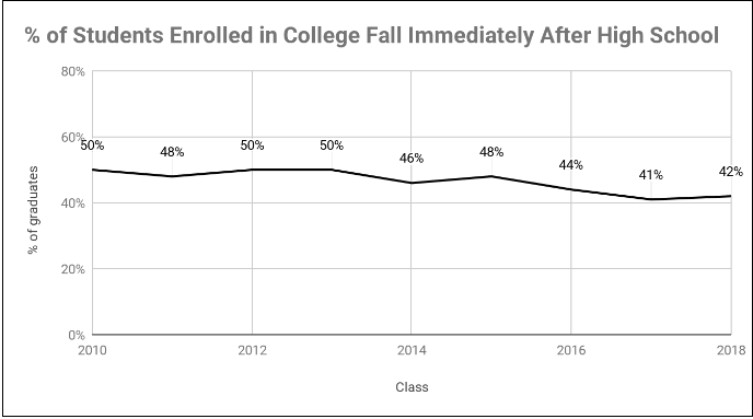 Number of students enrolled immediately after hs
