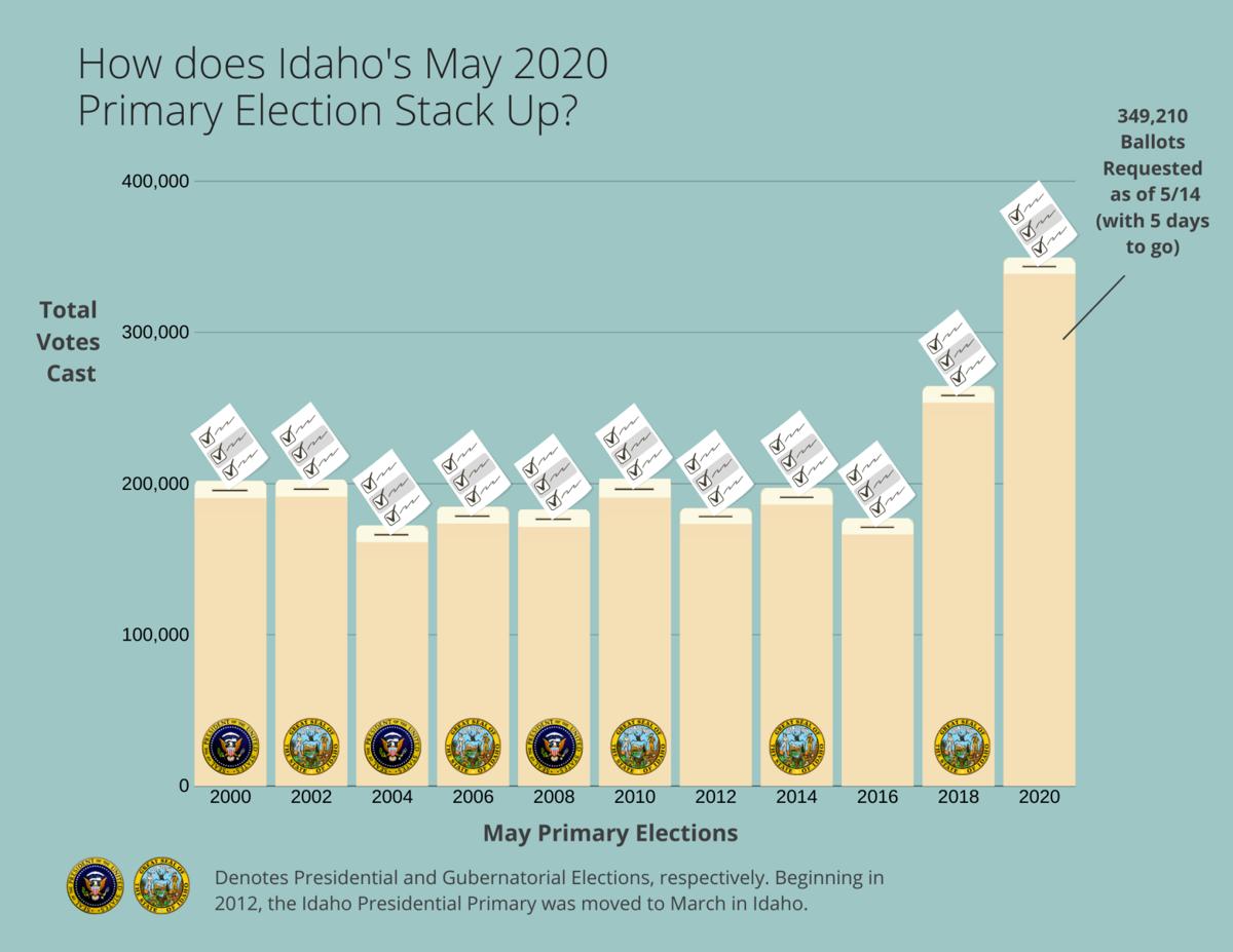 Idaho Primary Election graphic