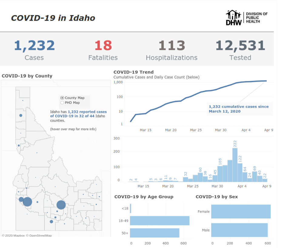 Idaho Set To Release Race And Ethnicity Data For COVID-19