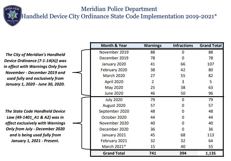 Meridian hands-free rule enforcement