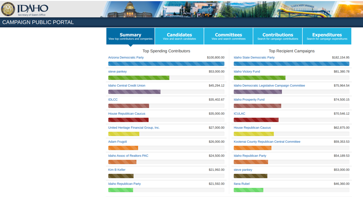 Screenshot campaign finance portal top givers