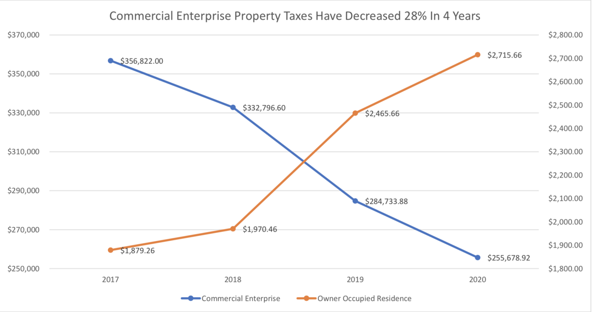 Commercial property tax versus residential property tax