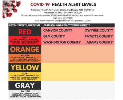 SWDH Health Alert Levels 12/16