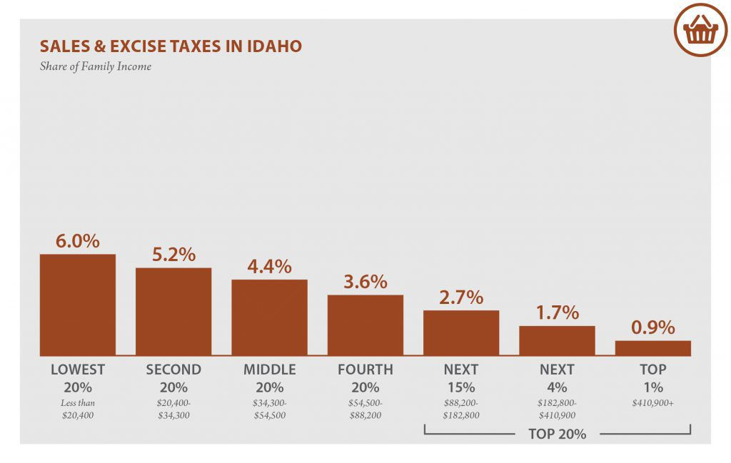 State Tax by Income Group