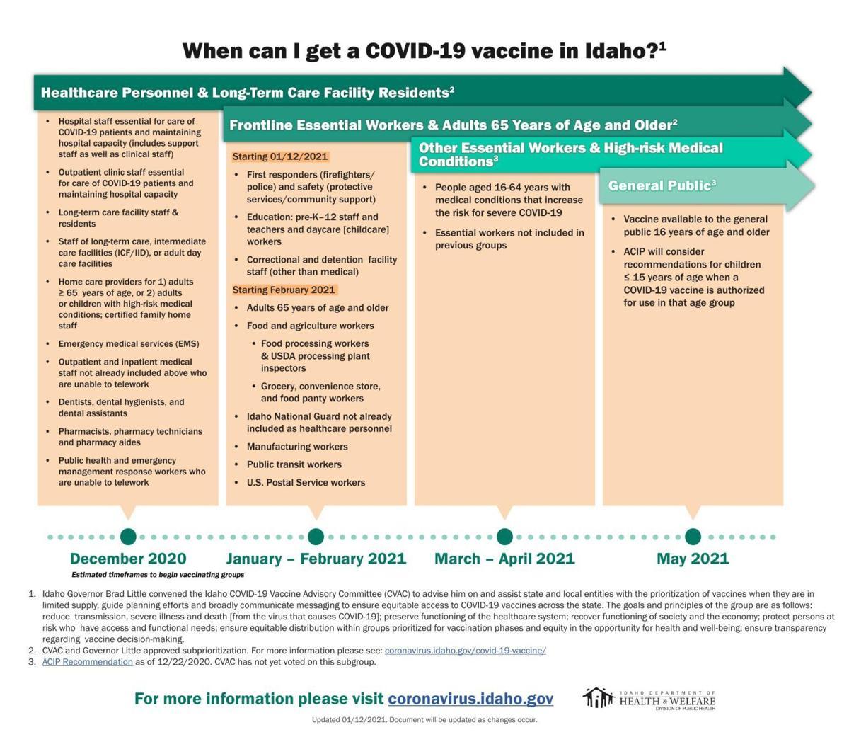 New Idaho vaccine timeline, Jan. 12 2021