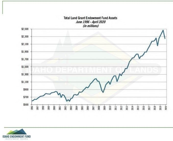 Idaho endowment fund earnings over time