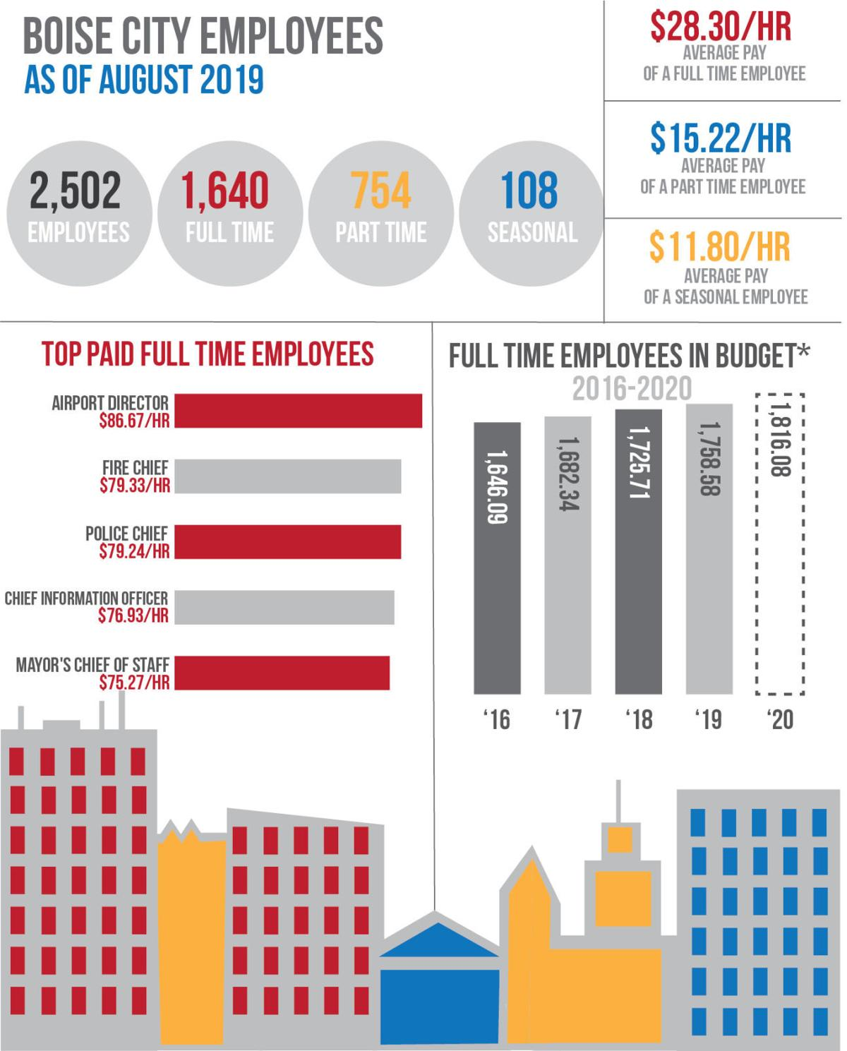 Boise employees by the numbers