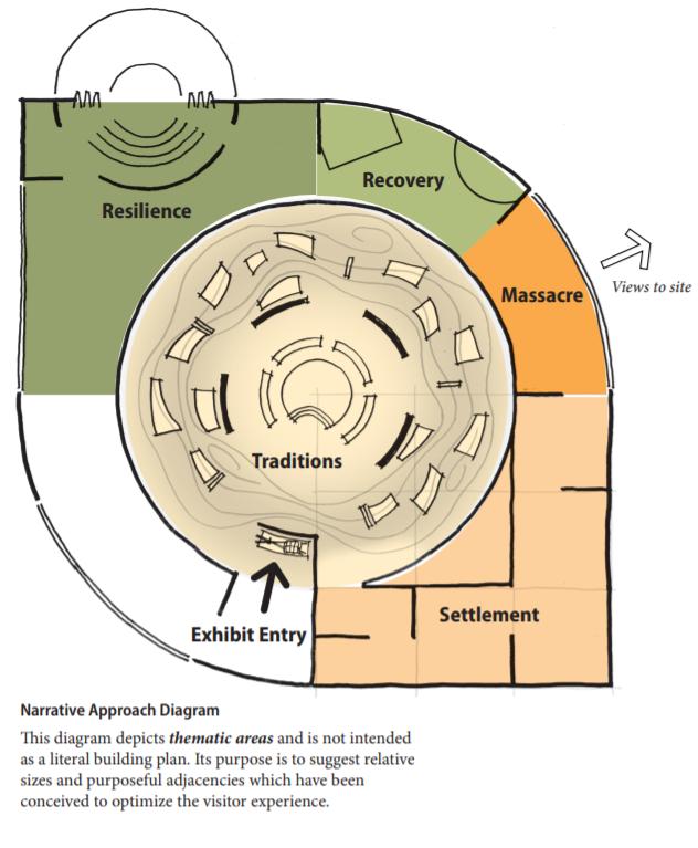 Screenshot of Bear River Massacre project concept report