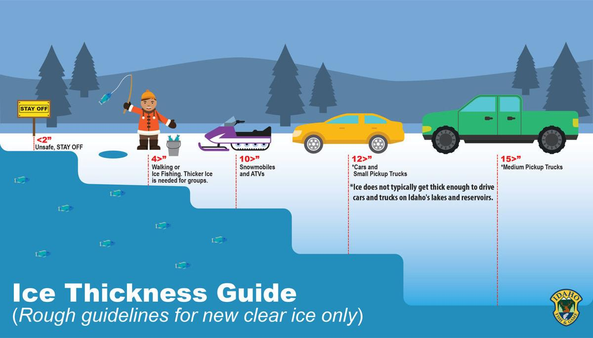 Ice thickness guidelines for ice fishing.