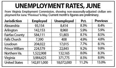 N.Va. unemployment, June 2020