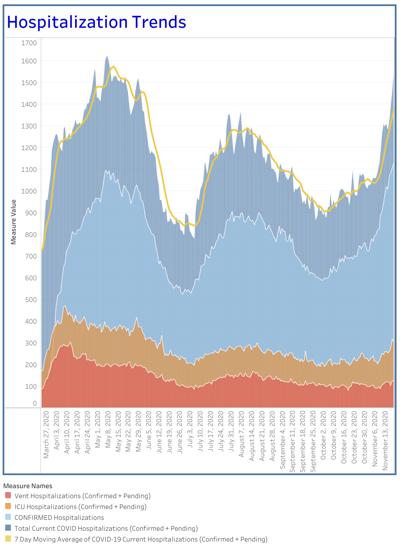 Virginia COVID-19 hospitalization trend