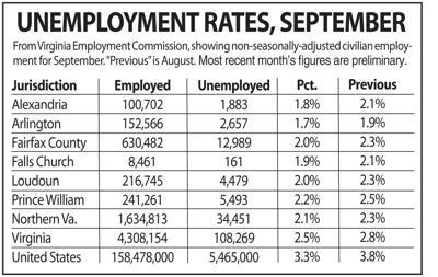 N.Va. unemployment, September 2019