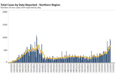 NOVA Case Chart 11.24.20
