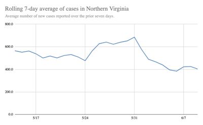 Rolling 7-Day Average of New Cases in Northern Virginia