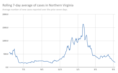 Northern Virginia case chart May 7, 2021