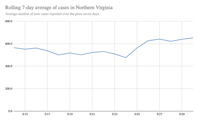 Rolling 7-day Average of New Cases