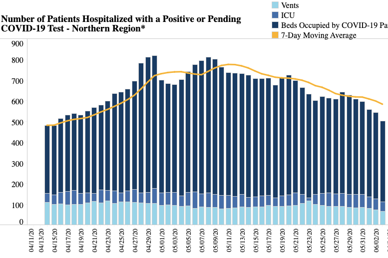 Hospitalizations in Northern Virginia